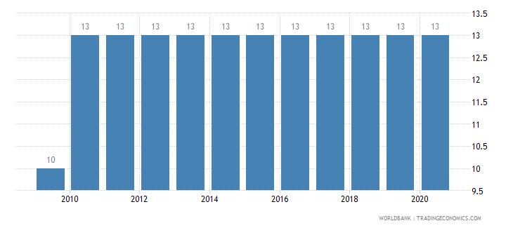 maldives arable land percent of land area wb data