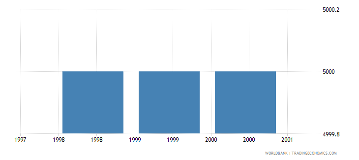 maldives armed forces personnel total wb data