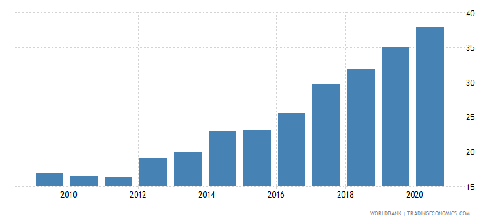 maldives automated teller machines atms per 100000 adults wb data