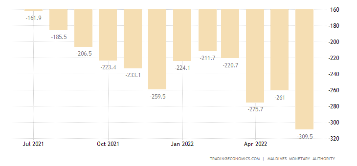 Maldives Balance of Trade