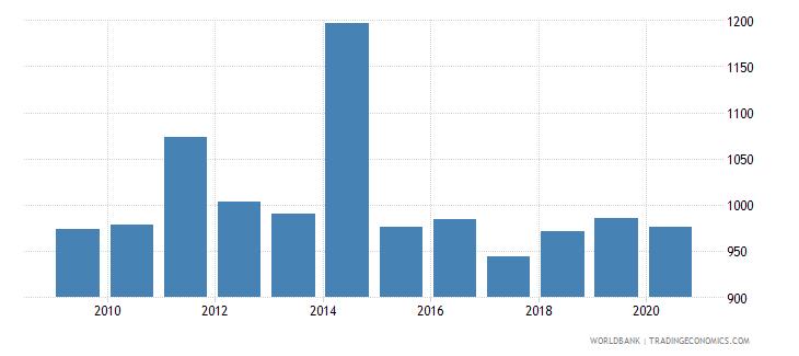 maldives bank accounts per 1000 adults wb data