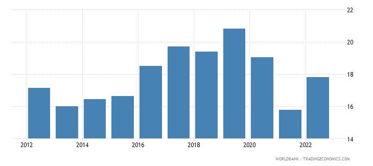 maldives bank capital to assets ratio percent wb data