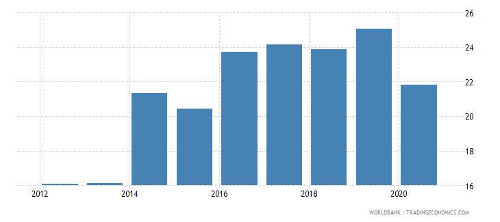 maldives bank capital to total assets percent wb data