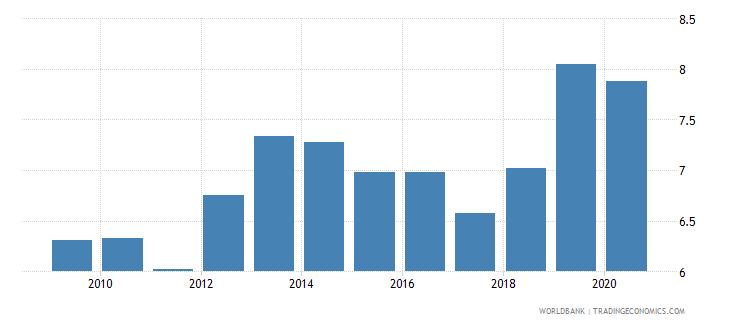 maldives bank lending deposit spread wb data