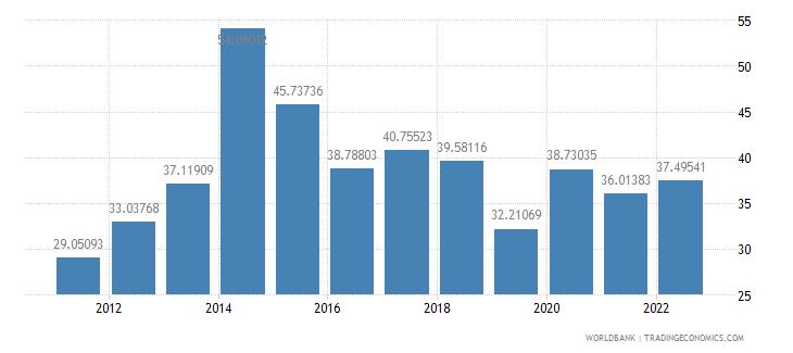 maldives bank liquid reserves to bank assets ratio percent wb data