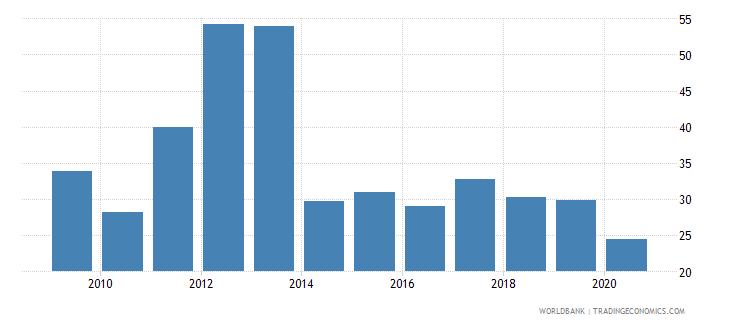 maldives bank noninterest income to total income percent wb data