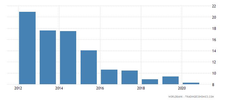 maldives bank nonperforming loans to gross loans percent wb data