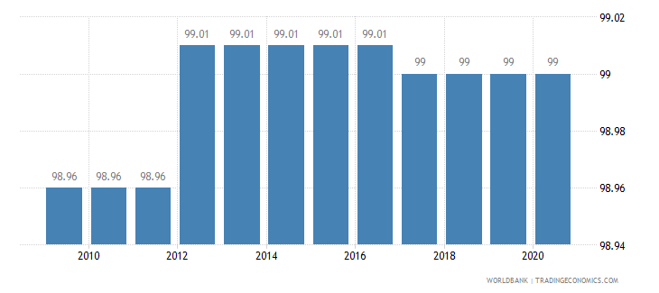 maldives binding coverage manufactured products percent wb data