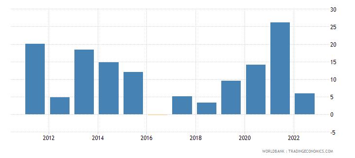 maldives broad money growth annual percent wb data