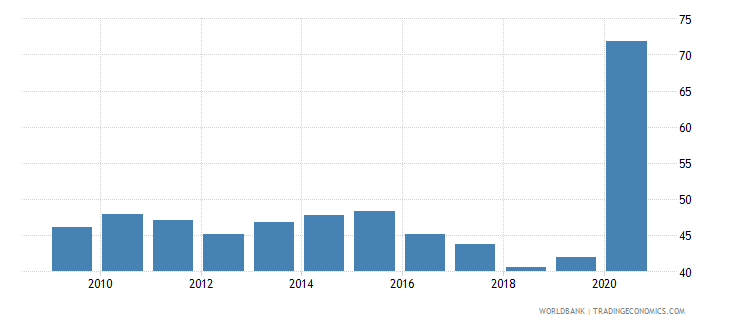 maldives broad money percent of gdp wb data
