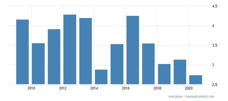 maldives broad money to total reserves ratio wb data