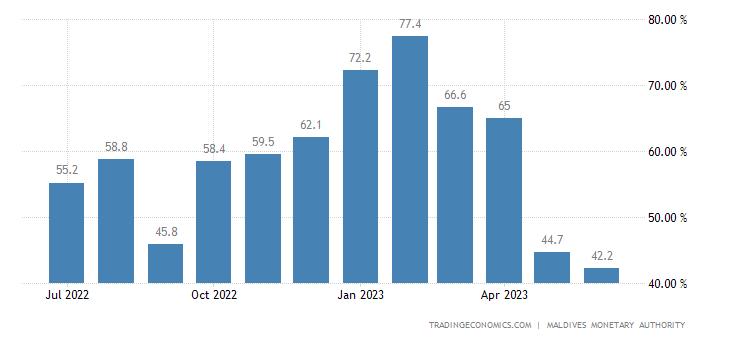 Maldives Occupancy Rate