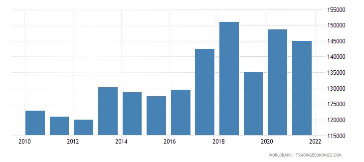 maldives capture fisheries production metric tons wb data