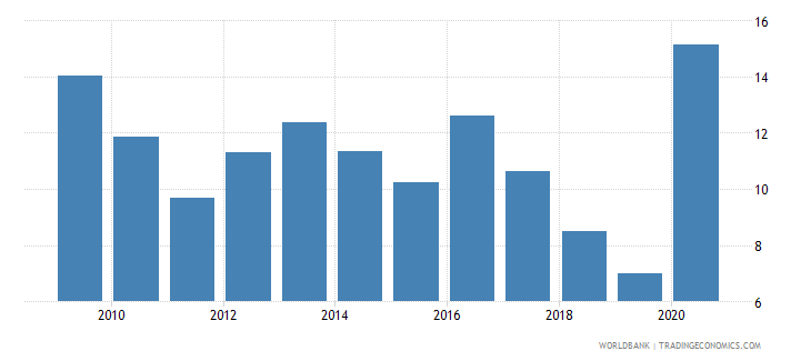 maldives central bank assets to gdp percent wb data