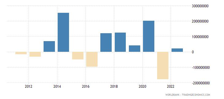 maldives changes in net reserves bop us dollar wb data