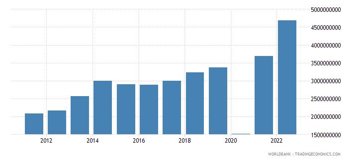 maldives commercial service exports us dollar wb data