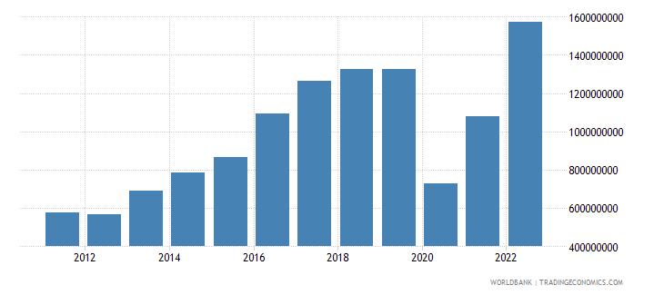 maldives commercial service imports us dollar wb data