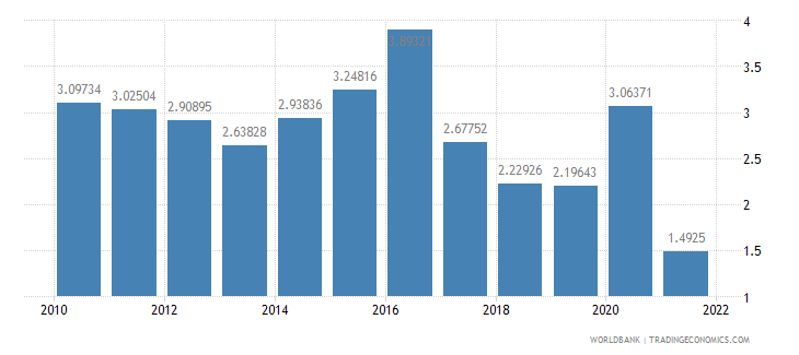 maldives communications computer etc percent of service exports bop wb data