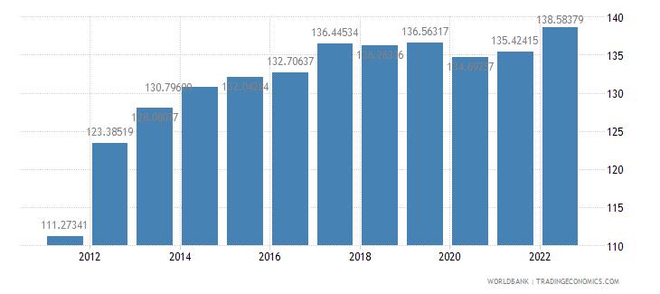 maldives consumer price index 2005  100 wb data