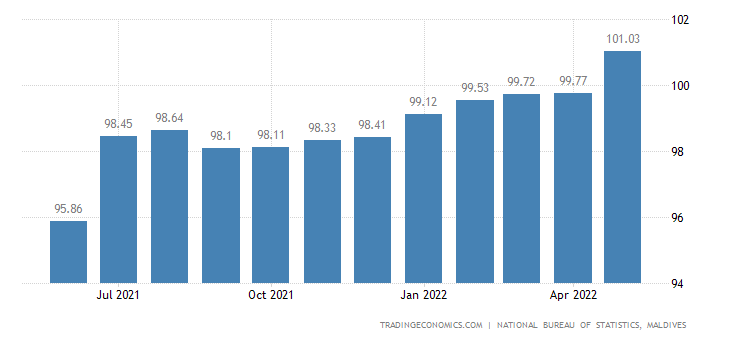 Maldives Consumer Price Index Cpi