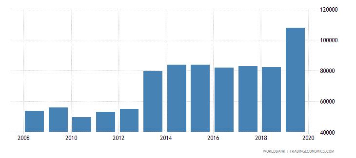 maldives container port traffic teu 20 foot equivalent units wb data