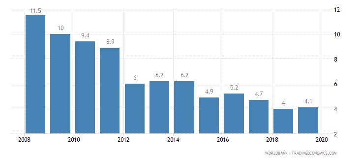 maldives cost of business start up procedures percent of gni per capita wb data