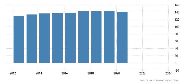 maldives cpi price nominal seas adj  wb data