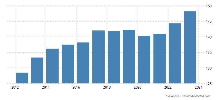 maldives cpi price nominal wb data