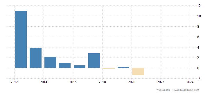 maldives cpi price percent y o y nominal seas adj  wb data