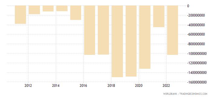 maldives current account balance bop us dollar wb data