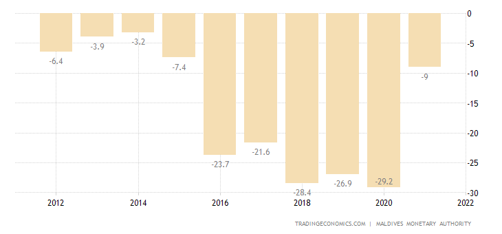 Maldives Current Account to GDP