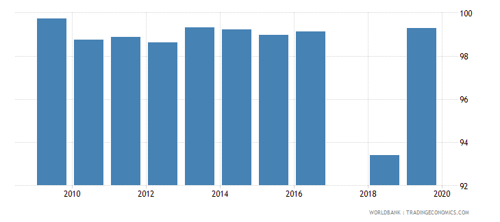 maldives current education expenditure secondary percent of total expenditure in secondary public institutions wb data