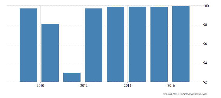 maldives current education expenditure tertiary percent of total expenditure in tertiary public institutions wb data