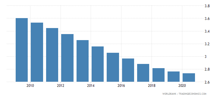 maldives death rate crude per 1 000 people wb data