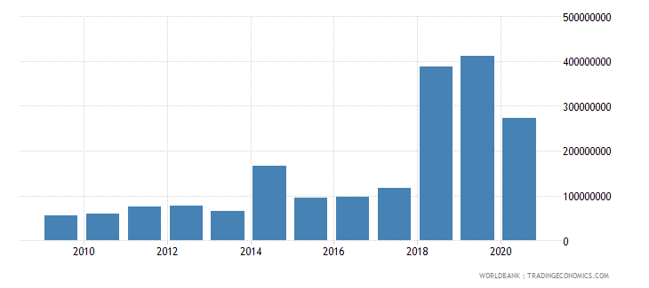 maldives debt service on external debt public and publicly guaranteed ppg tds us dollar wb data