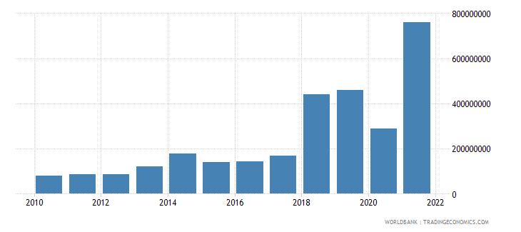 maldives debt service on external debt total tds us dollar wb data