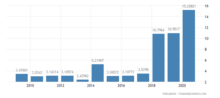 maldives debt service ppg and imf only percent of exports excluding workers remittances wb data