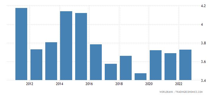 maldives deposit interest rate percent wb data