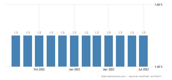 Deposit Interest Rate in Maldives