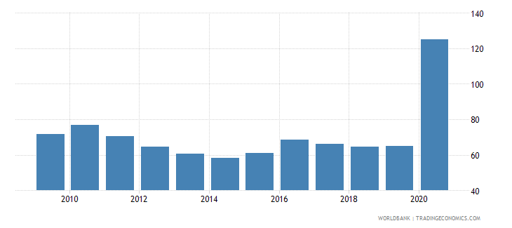 maldives domestic credit provided by banking sector percent of gdp wb data