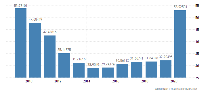 maldives domestic credit to private sector percent of gdp wb data