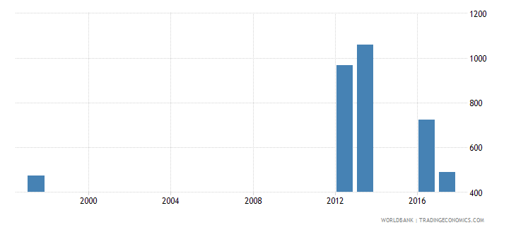 maldives early school leavers from primary education both sexes number wb data