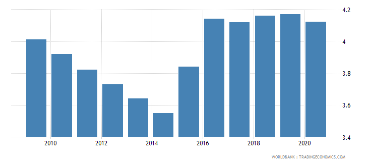 maldives employers total percent of employment wb data