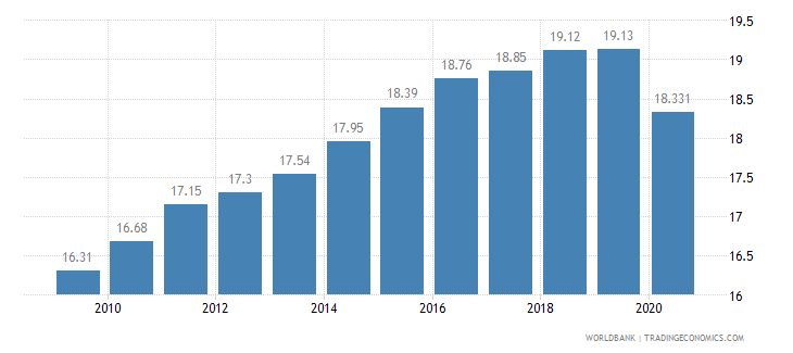maldives employment in industry percent of total employment wb data