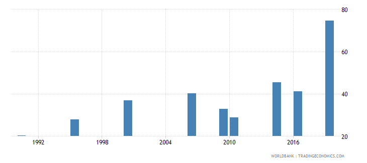 maldives employment to population ratio 15 female percent national estimate wb data
