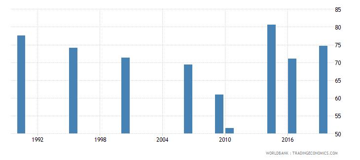 maldives employment to population ratio 15 male percent national estimate wb data