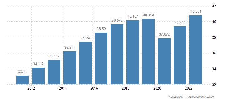 maldives employment to population ratio 15 plus  female percent wb data