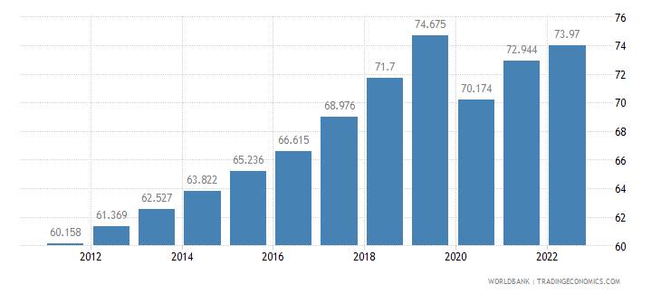 maldives employment to population ratio 15 plus  male percent wb data