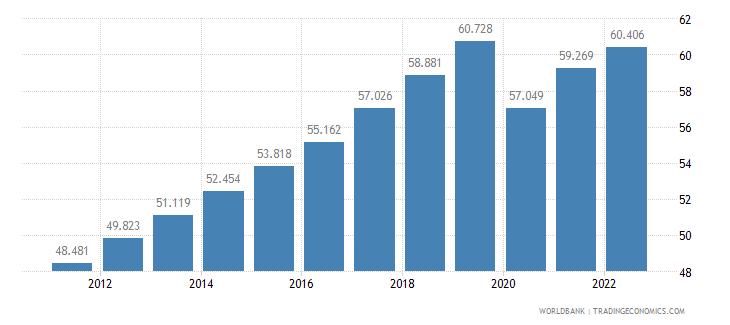 maldives employment to population ratio 15 plus  total percent wb data
