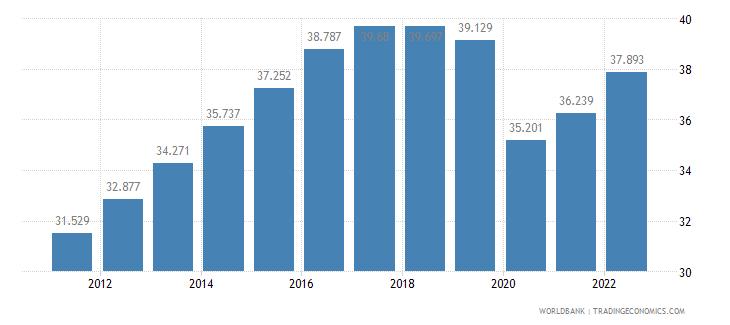 maldives employment to population ratio ages 15 24 female percent wb data
